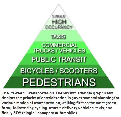 Green Transportation Hierarchy